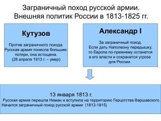 Заграничный поход русской армии. Внешняя политик России в 1813-1825 гг.