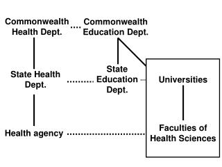 Commonwealth Health Dept.