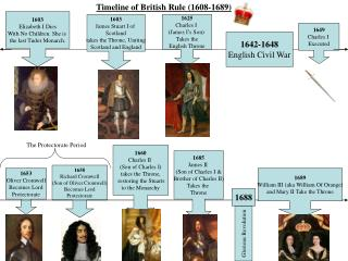 1603 Elizabeth I Dies With No Children. She is  the last Tudor Monarch.