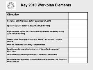 Key 2010 Workplan Elements