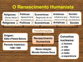 O Renascimento Humanista
