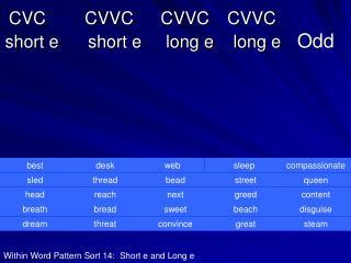 CVC CVVC CVVC CVVC    short e      short e     long e    long e    Odd
