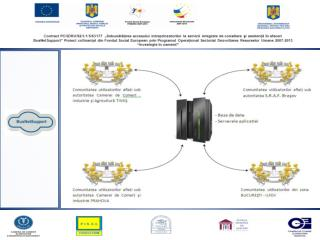 Titlul programului : Programul Operațional Sectorial Dezvoltarea Resurselor Umane  2007 – 2013;