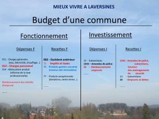 Budget d'une commune