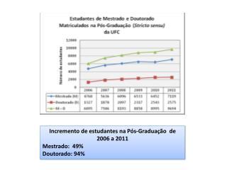 Incremento de estudantes na Pós-Graduação  de 2006 a 2011 Mestrado:  49% Doutorado: 94%