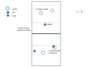 1. Serveer vanaf 3-meter lijn