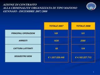 AZIONE DI CONTRASTO  ALLA CRIMINALITA' ORGANIZZATA DI TIPO MAFIOSO GENNAIO - DICEMBRE 2007/2008