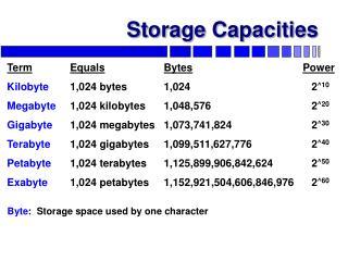 Storage Capacities