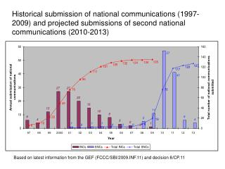 Based on latest information from the GEF (FCCC/SBI/2009.INF.11) and decision 8/CP.11