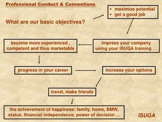 What are our basic objectives?