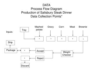 DATA Process Flow Diagram Production of Salisbury Steak Dinner Data Collection Points*