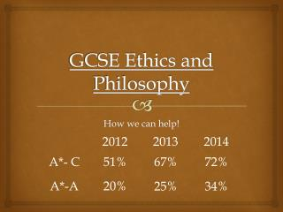 GCSE Ethics and Philosophy