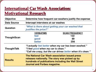 International Car Wash Association: Motivational Research