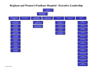 Brigham and Women's/Faulkner Hospital - Executive Leadership