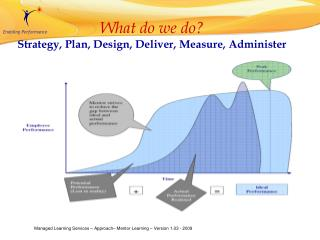 What do we do? Strategy, Plan, Design, Deliver, Measure, Administer