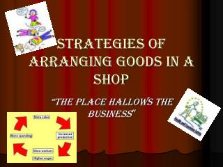 STRATEGIES OF ARRANGING GOODS IN A SHOP