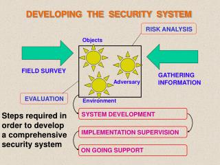 DEVELOPING  THE  SECURITY  SYSTEM
