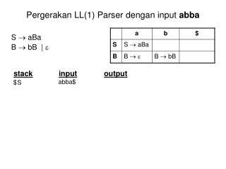 Pergerakan  LL(1) Parser dengan input  abba