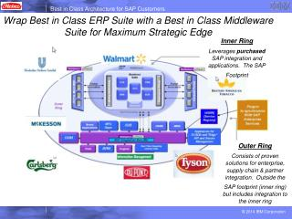Wrap Best in Class ERP Suite with a Best in Class Middleware Suite for Maximum Strategic Edge