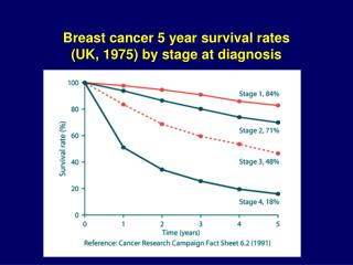 Breast cancer 5 year survival rates  (UK, 1975) by stage at diagnosis