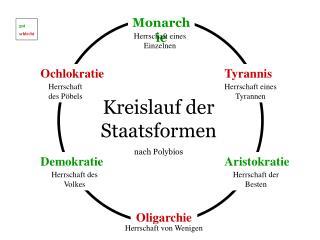 Kreislauf  der Staatsformen nach Polybios
