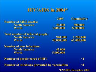 2003	Cumulative Number of AIDS deaths: 	North America		     20,000	   500,000
