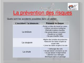 La prévention des risques