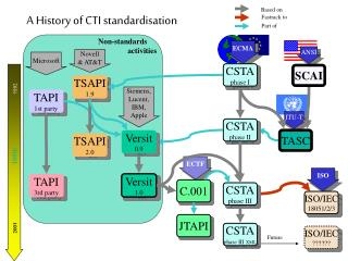 A History of CTI standardisation