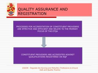 QUALITY ASSURANCE AND REGISTRATION