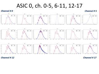 ASIC 0,  ch . 0-5, 6-11, 12-17