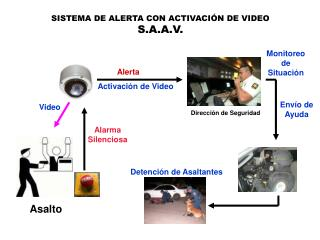 SISTEMA DE ALERTA CON ACTIVACIÓN DE VIDEO S.A.A.V.