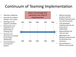 Continuum of Teaming Implementation