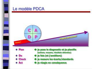 Le modèle PDCA