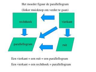 Het moeder figuur de parallellogram  (linker muisknop om verder te gaan)