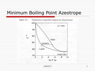 Minimum Boiling Point Azeotrope
