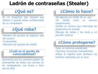 Ladrón de contraseñas ( Stealer )