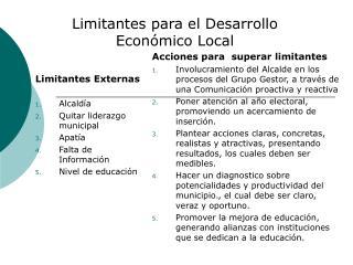 Limitantes para el Desarrollo Económico Local