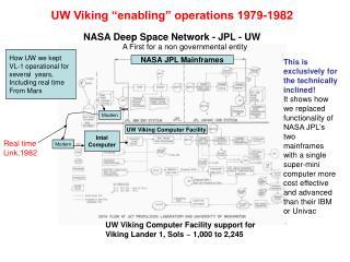 "UW Viking ""enabling"" operations 1979-1982 NASA Deep Space Network - JPL - UW"