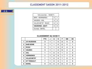 CLASSEMENT SAISON 2011-2012