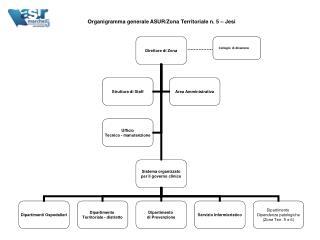 Organigramma generale ASUR/Zona Territoriale n. 5 – Jesi