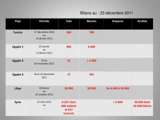 Bilans au : 23 décembre 2011