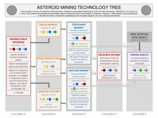 ASTEROID MINING TECHNOLOGY TREE