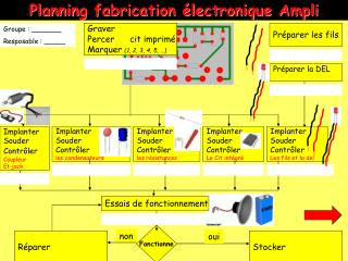Planning fabrication �lectronique Ampli