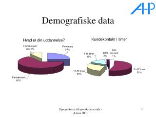 Demografiske data