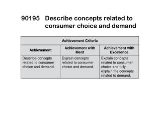 90195	Describe concepts related to consumer choice and demand