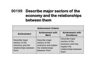90199	 Describe major sectors of the economy and the  relationships between them