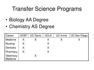 Transfer Science Programs