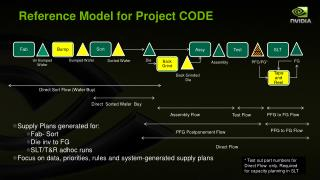 Reference Model  for Project CODE