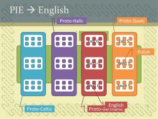 PIE    English