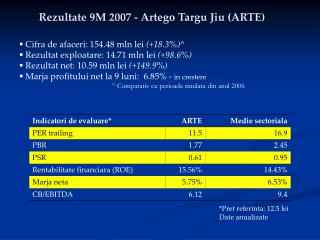 Rezultate 9M 2007 - Artego Targu Jiu (ARTE)